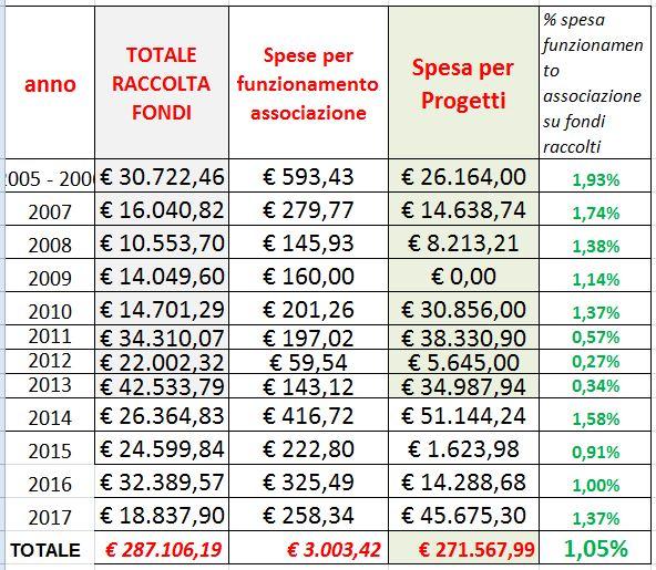 In 11 anni la percentuale di spese per il funzionamento dell'Associazione è in media dell'1,02% UN VERO RECORD!