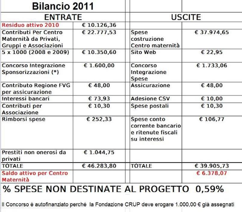 Bilancio 2011